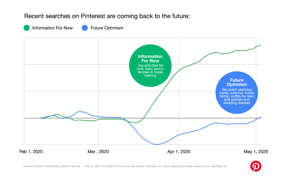 Pinterest chart showing more people planning for the future
