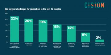 Cision 2019 State of the Media Report Image
